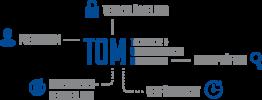 Grafik Tom - Verschlüsselung -Technische und organisatorische Maßnahmen