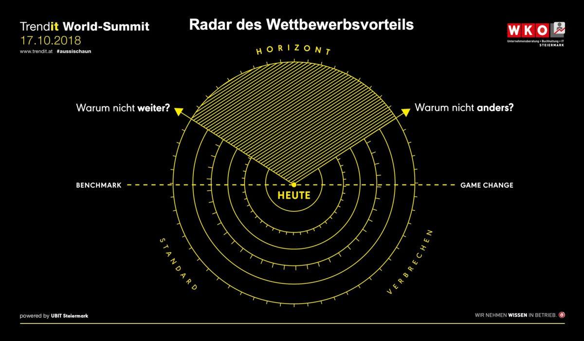UBIT Trendit Radar 2018