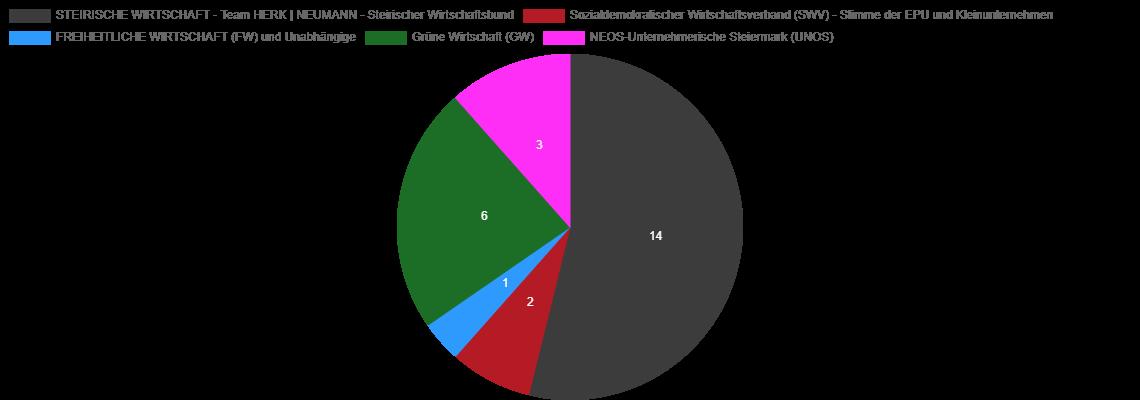 Grafik Mandatsverteilung WKO Wahl 2020 UBIT