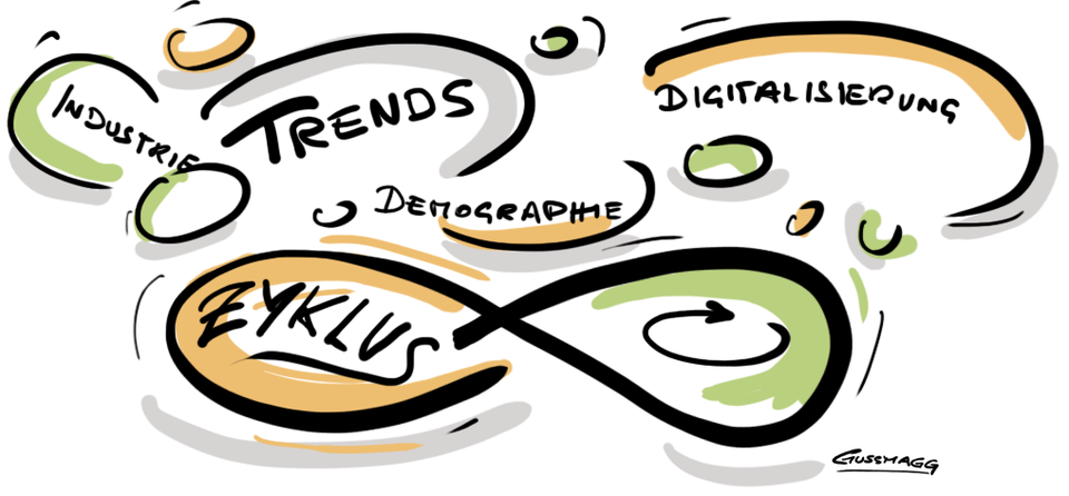 Grafik Industrie, Trends, Digitalisierung, Demographie, Zyklus